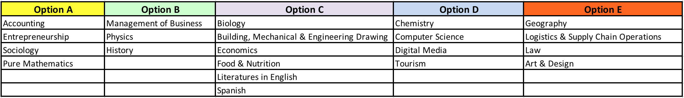 Sixth form Core Subjects MBHS